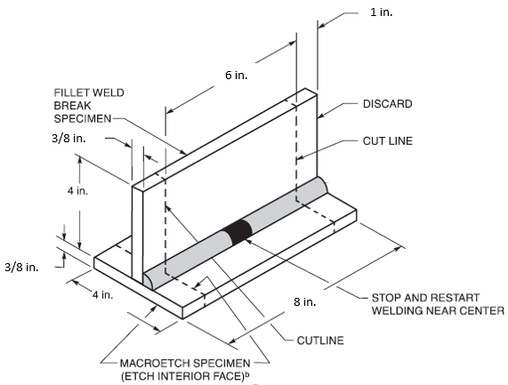 Wps welding procedure specification
